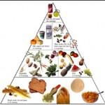 prehranjevalna_piramida